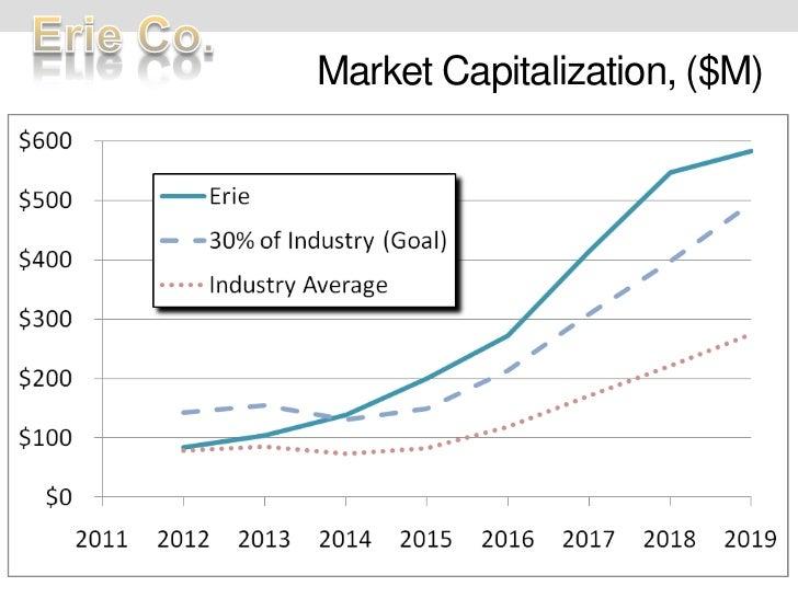 Market Capitalization, ($M)<br />