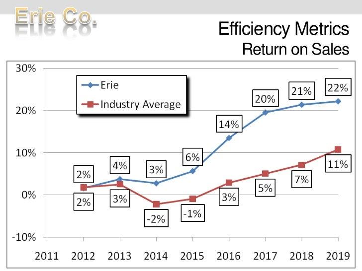 Efficiency MetricsReturn on Sales<br />