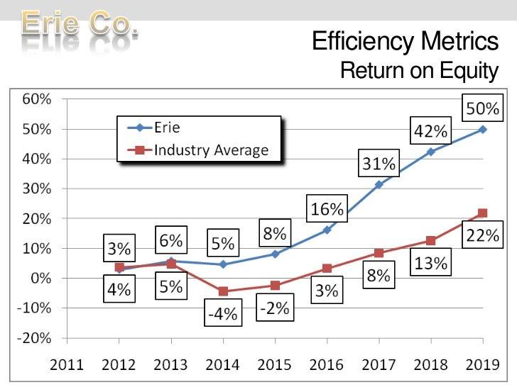 Efficiency MetricsReturn on Equity<br />