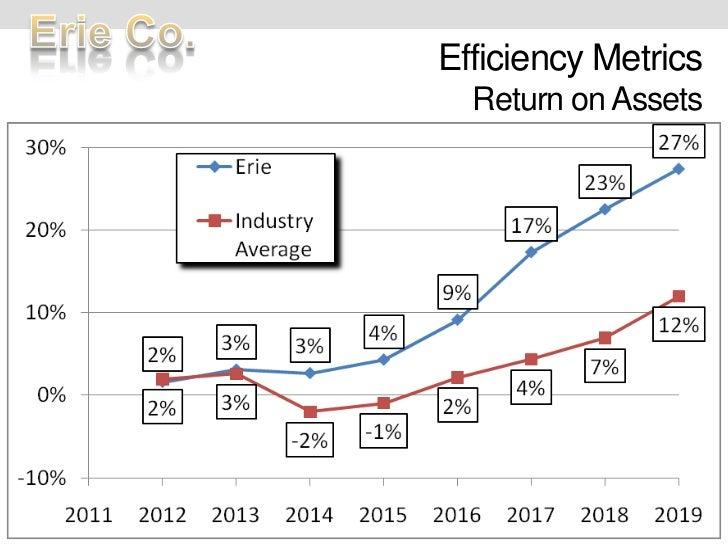 Efficiency MetricsReturn on Assets<br />