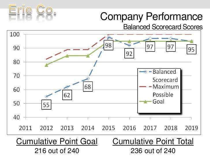 Company PerformanceBalanced Scorecard Scores<br />Cumulative Point Goal<br />216 out of 240<br />Cumulative Point Total<br...