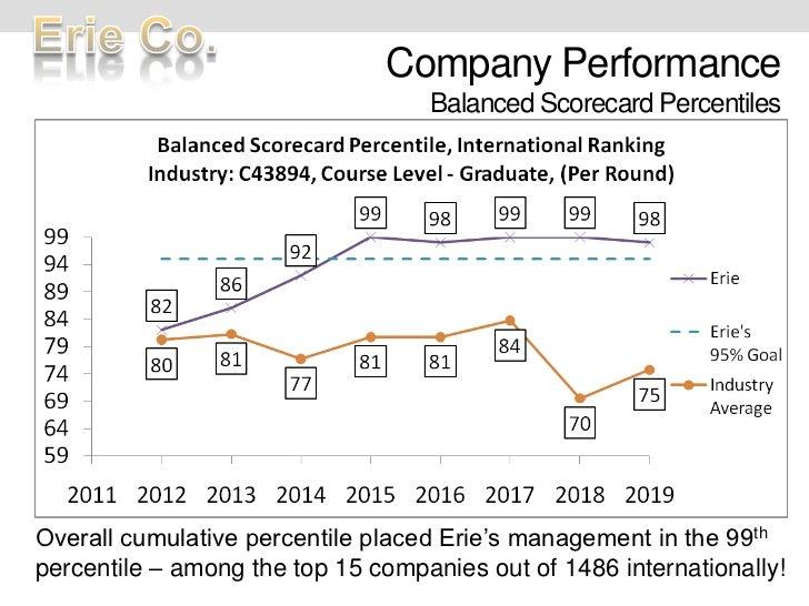Company PerformanceBalanced Scorecard Percentiles<br />Overall cumulative percentile placed Erie's management in the 99th ...