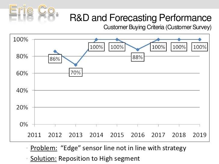 "R&D and Forecasting PerformanceCustomer Buying Criteria (Customer Survey)<br /><ul><li>Problem:""Edge"" sensor line not in l..."