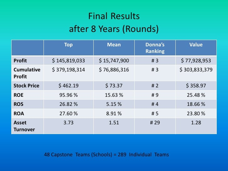 Capsim Management Results