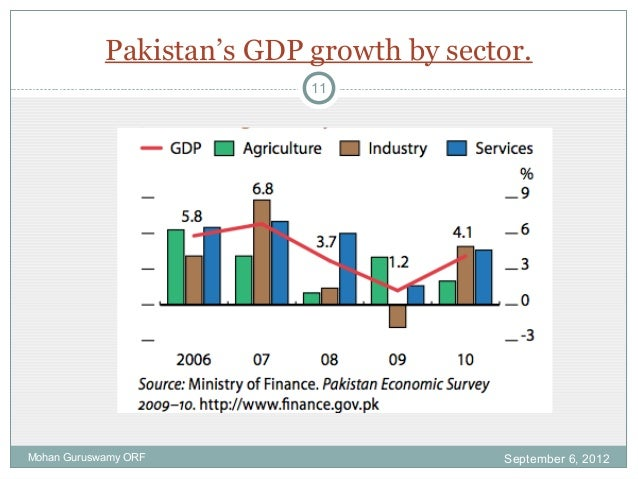 contribution of services sector in economy of pakistan essay Ali, najabat, the role of cement industry in the economic development of pakistan (january 1, 2015) international journal of physical and social sciences, vol 5.