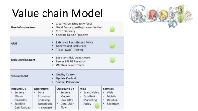 Analysis value chain google inc