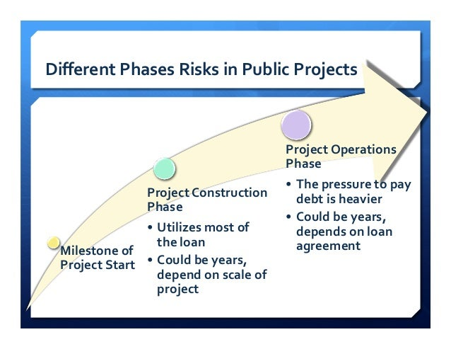 Project financing in public projects for Financing construction projects