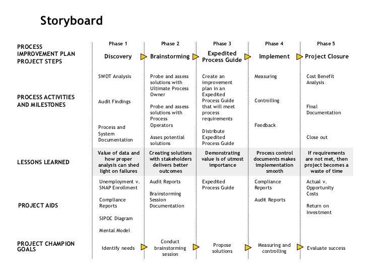 process improvement plan
