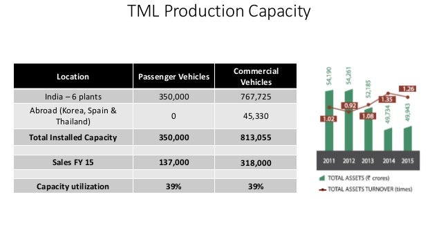 TATA MOTORS BECOMING A GLOBAL CONTENDER Case Study Help - Case Solution & Analysis