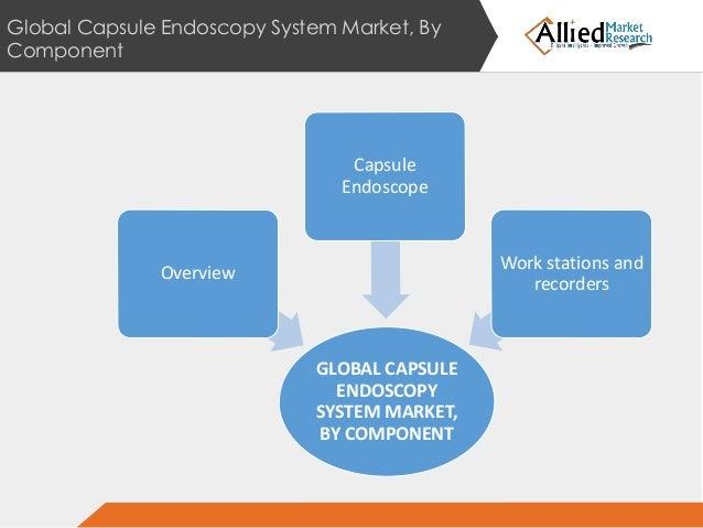 Global capsule endoscopes market