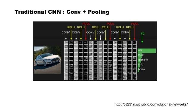 Capsule networks Slide 3