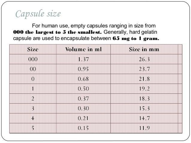 Gelatin capsule size chart