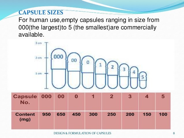 CAPSULE SIZES For human use,empty capsules ranging in size from 000(the largest)to 5 (the smallest)are commercially availa...