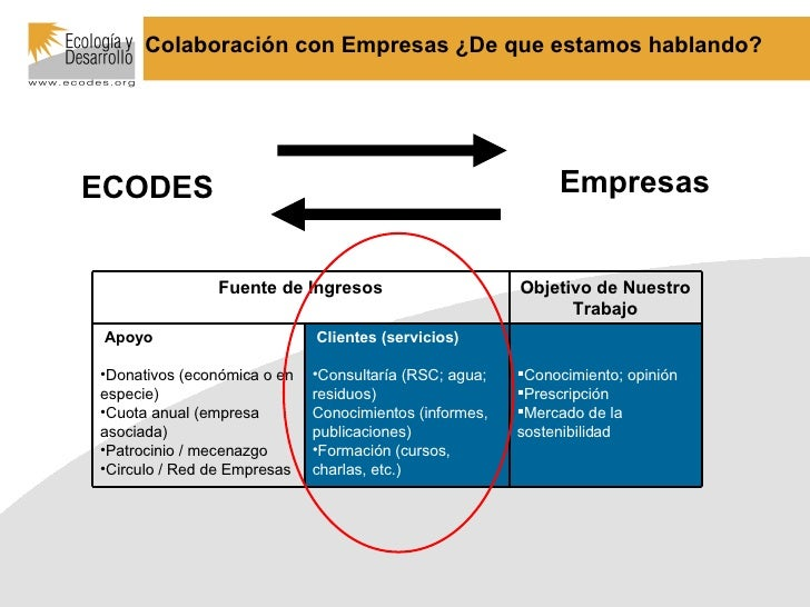 Colaboración con Empresas ¿De que estamos hablando?   ECODES Empresas <ul><li>Conocimiento; opinión </li></ul><ul><li>Pres...
