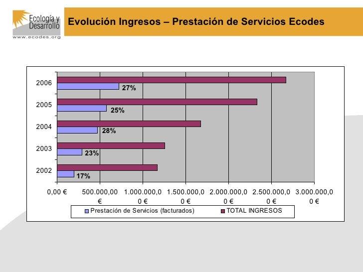 27% 25% 28% 23% 17% Evolución Ingresos – Prestación de Servicios Ecodes