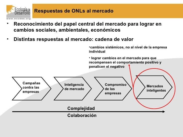 Respuestas de ONLs al mercado <ul><li>Reconocimiento del papel central del mercado para lograr en cambios sociales, ambien...