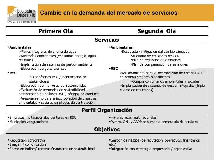 Cambio en la demanda del mercado de servicios <ul><li>Gestión de riesgos (de reputación, operativos, financieros, etc.) </...