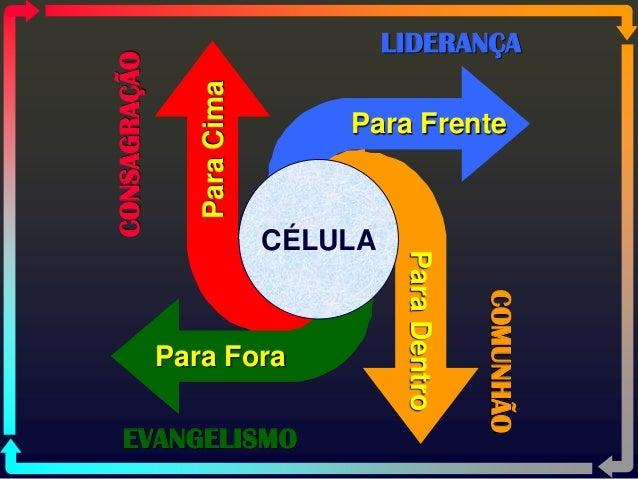 ParaDentro ParaCima Para Fora Para Frente CÉLULA CONSAGRAÇÃO COMUNHÃO EVANGELISMO LIDERANÇA