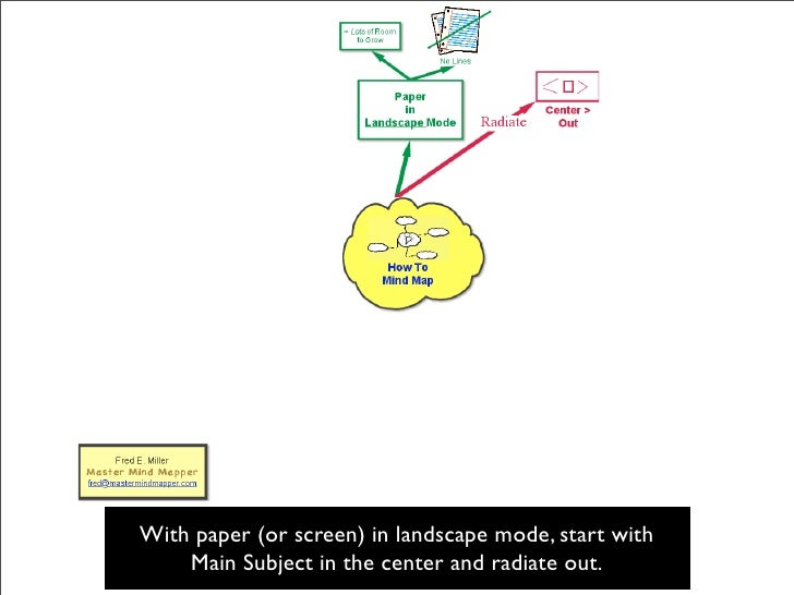 With paper (or screen) in landscape mode, start with     Main Subject in the center and radiate out.