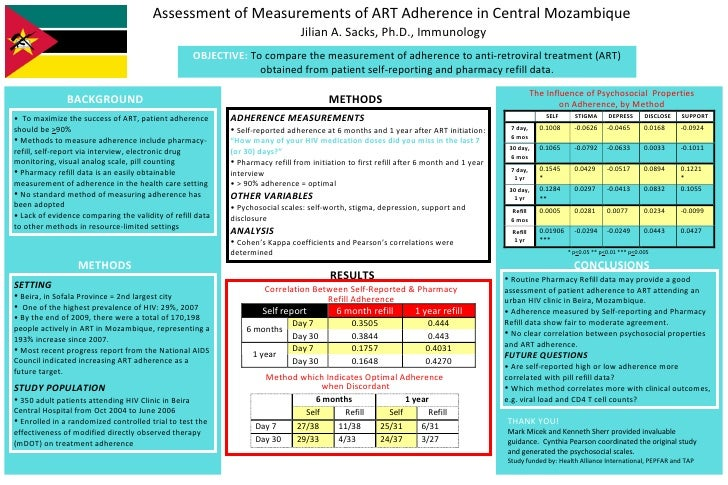 Assessment of Measurements of ART Adherence in Central Mozambique  Jilian A. Sacks, Ph.D., Immunology OBJECTIVE:  To compa...