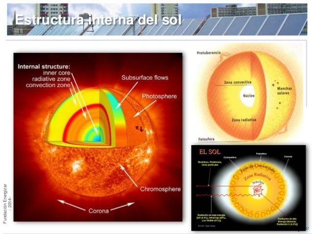 Capítulo 0 Energia Solar Térmica Y Fv