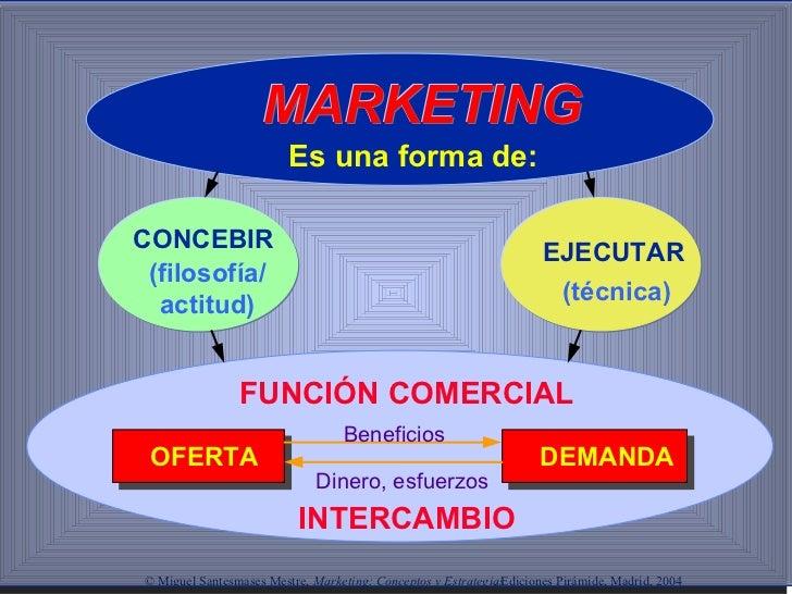Es una forma de: CONCEBIR EJECUTAR (técnica) FUNCIÓN COMERCIAL OFERTA DEMANDA INTERCAMBIO Beneficios Dinero, esfuerzos © M...