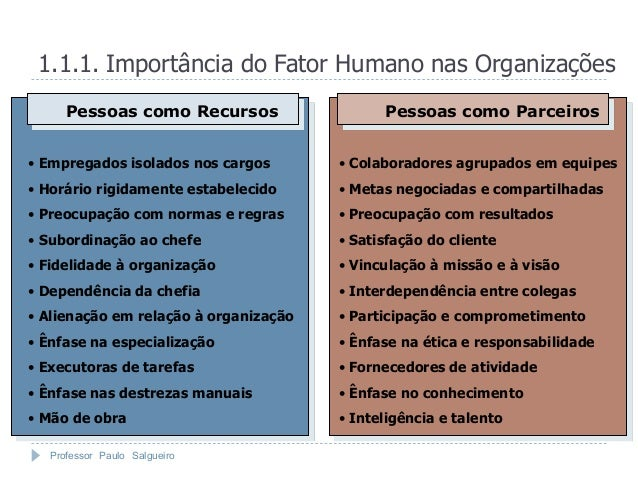 1.1.1. Importância do Fator Humano nas Organizações      Pessoas como Recursos                  Pessoas como Parceiros• Em...