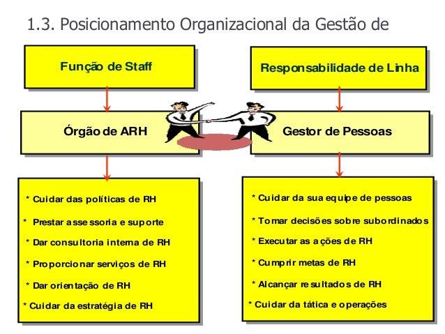 1.3. Posicionamento Organizacional da Gestão de     Pessoas         Funçã ode Staff              o         Funçã de Staff ...