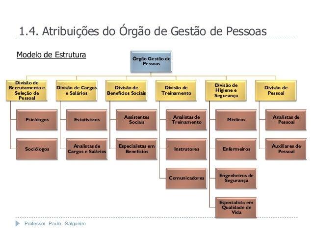 1.4. Atribuições do Órgão de Gestão de Pessoas   Modelo de Estrutura                                Órgão Gestão de       ...