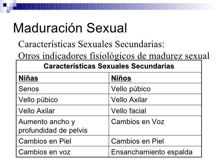 Maduración Sexual Características Sexuales Secundarias: Otros indicadores fisiológicos de madurez sexual Cambios en Piel C...