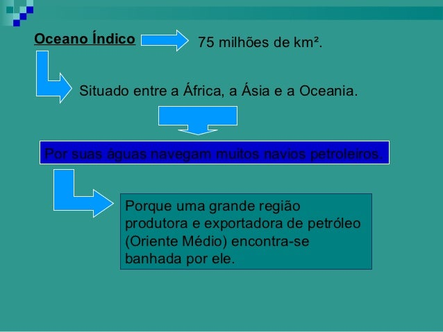 Oceano Índico           75 milhões de km².      Situado entre a África, a Ásia e a Oceania. Por suas águas navegam muitos ...