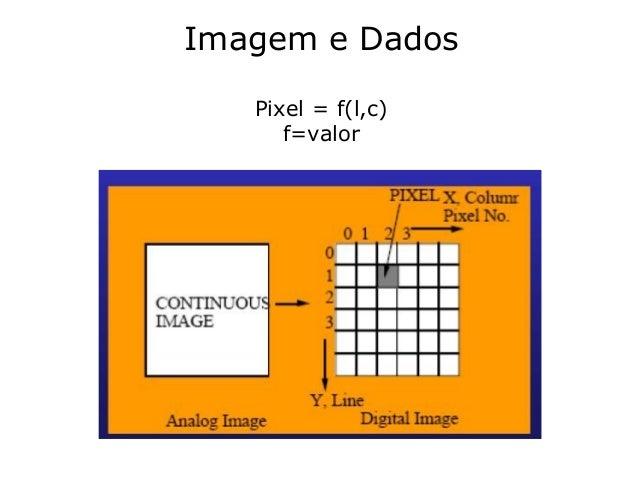 1 Imagem e Dados Pixel = f(l,c) f=valor
