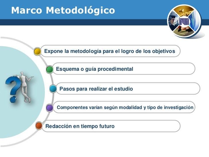 Estructura del Marco Metodológico