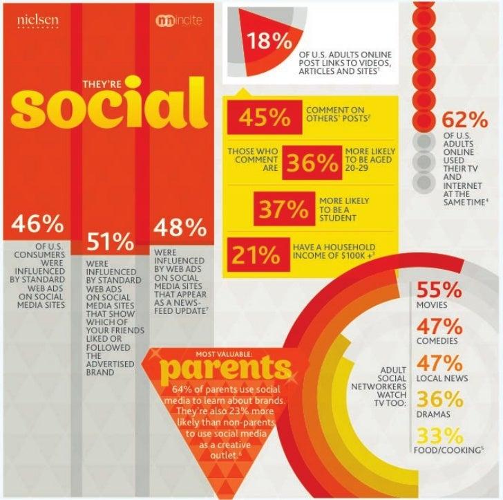Social activity
