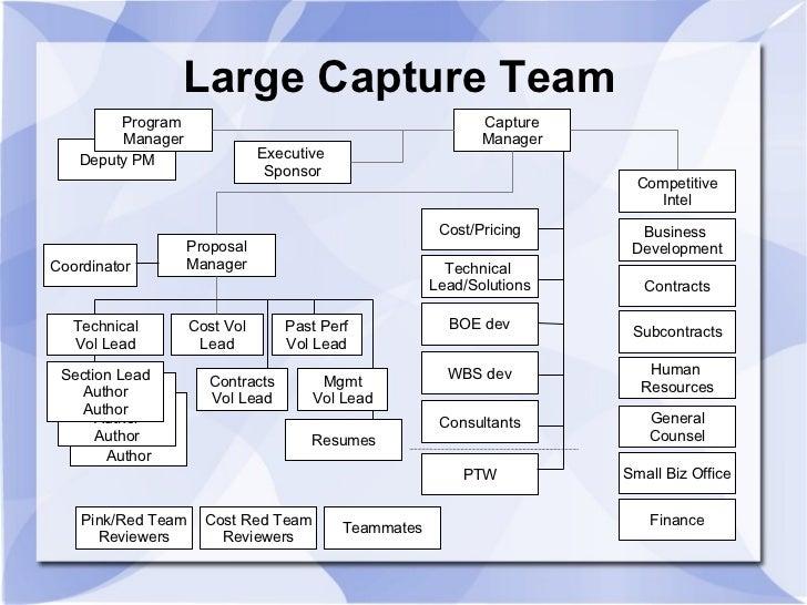 Capture Management Overview