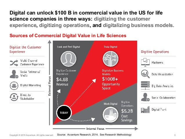 Capturing the $100 Billion Opportunity for Life Sciences: Are You a Digital Transformer or Follower? Slide 3