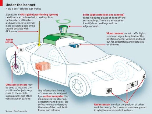 Magnets For Cars >> FULLY AUTONOMOUS DRIVERLESS CARS : GOOGLE CAR