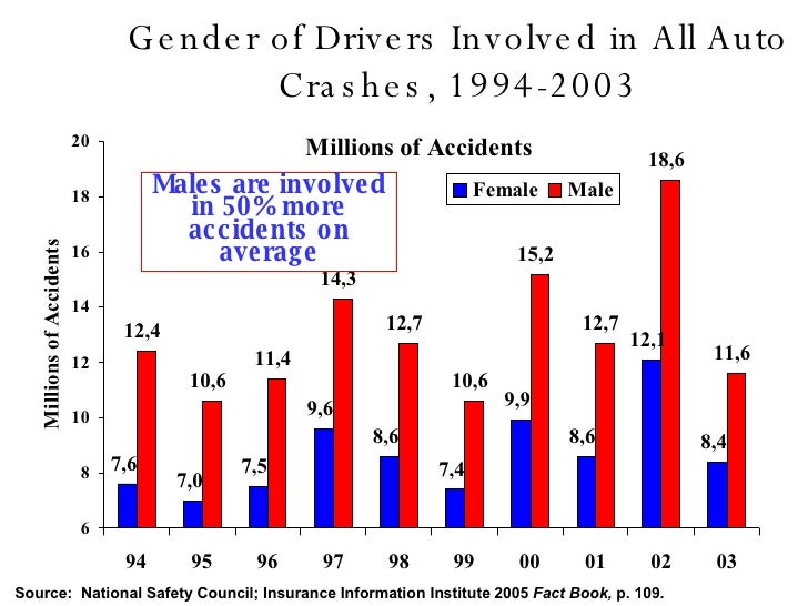 Gender And Car Insurance