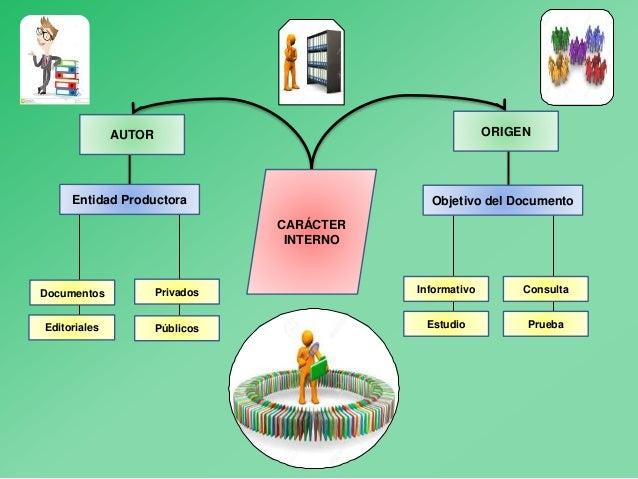 Caracter Interno Y Y Externo De Los Documentos