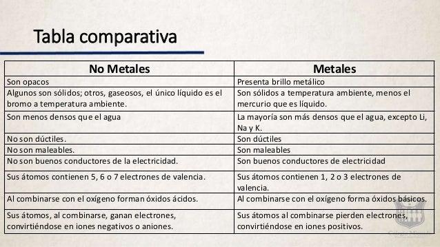 Caracteristicas metales metaloides y no metales definiciones urtaz Image collections