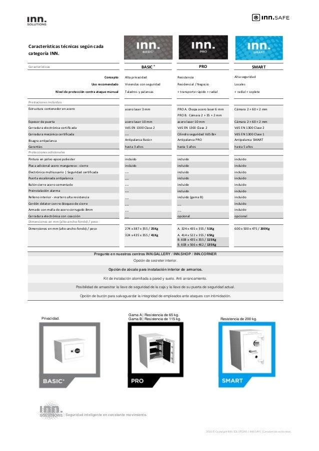 Características técnicas según cada categoría INN. Características BASIC + PRO SMART Concepto Alta privacidad Resistencia ...