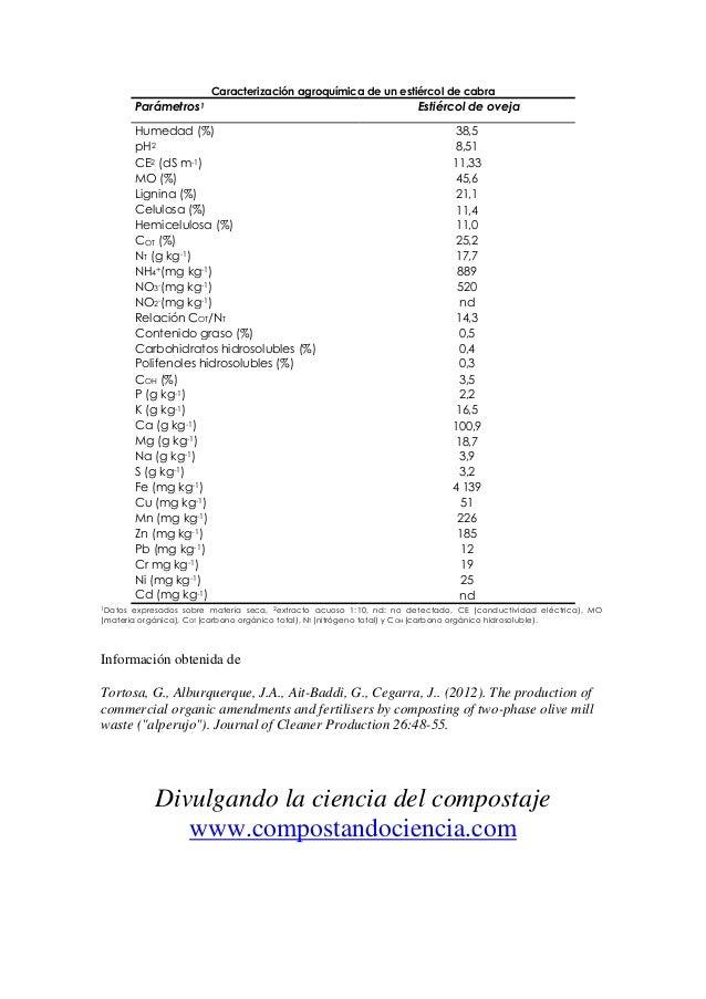 Caracterización agroquímica de un estiércol de cabra         Parámetros1                                                  ...