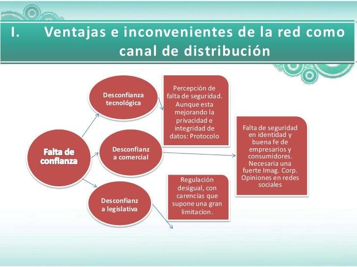 I.   Ventajas e inconvenientes de la red como               canal de distribución                                Percepció...