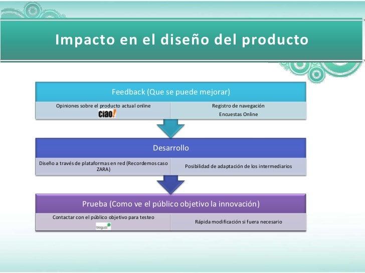 Impacto en el diseño del producto                               Feedback (Que se puede mejorar)       Opiniones sobre el p...