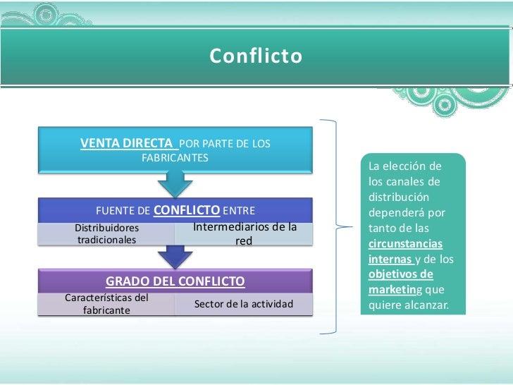 Conflicto   VENTA DIRECTA POR PARTE DE LOS                   FABRICANTES                                                  ...