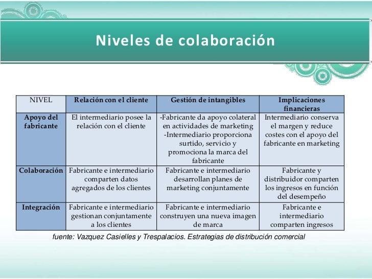 Niveles de colaboración   NIVEL        Relación con el cliente       Gestión de intangibles             Implicaciones     ...