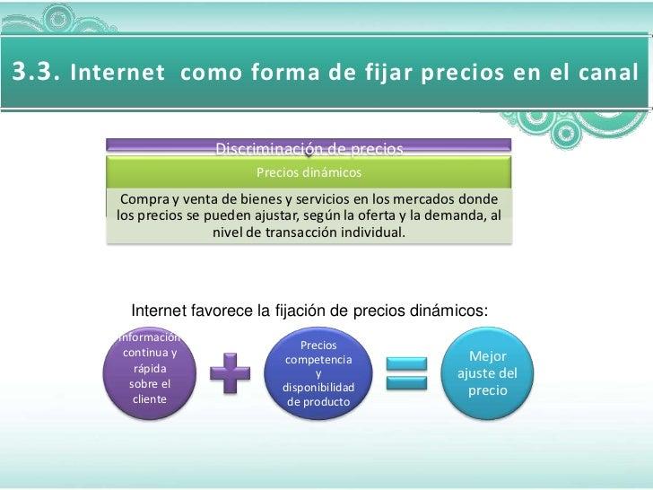 3.3. Internet como forma de fijar precios en el canal                        Discriminación de precios                    ...