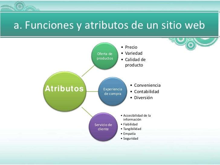 a. Funciones y atributos de un sitio web                                 • Precio                   Oferta de     • Varied...