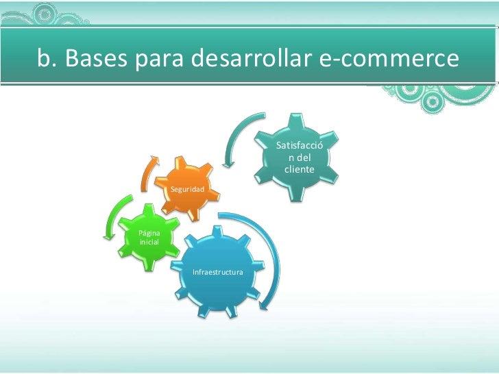 b. Bases para desarrollar e-commerce                                         Satisfacció                                  ...