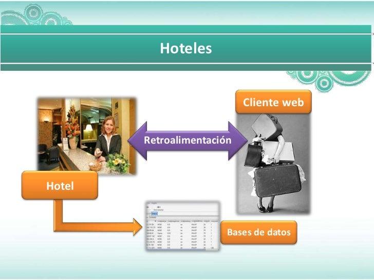 Hoteles                            Cliente web        RetroalimentaciónHotel                        Bases de datos